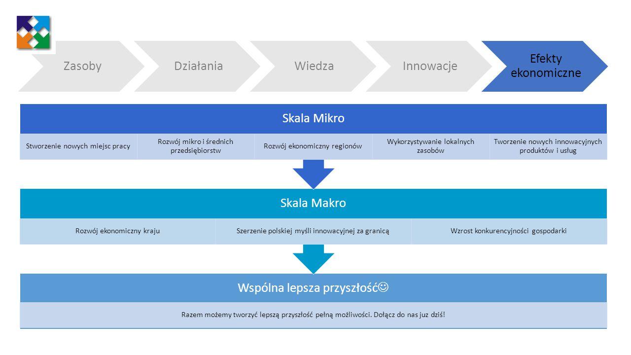 Stworzenie nowych miejsc pracy Rozwój mikro i średnich przedsiębiorstw