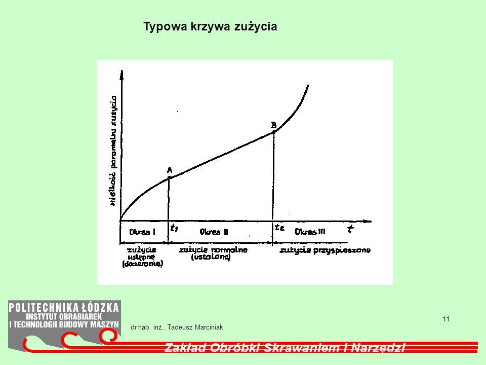 Typowa krzywa zużycia 11 dr hab. inż.. Tadeusz Marciniak