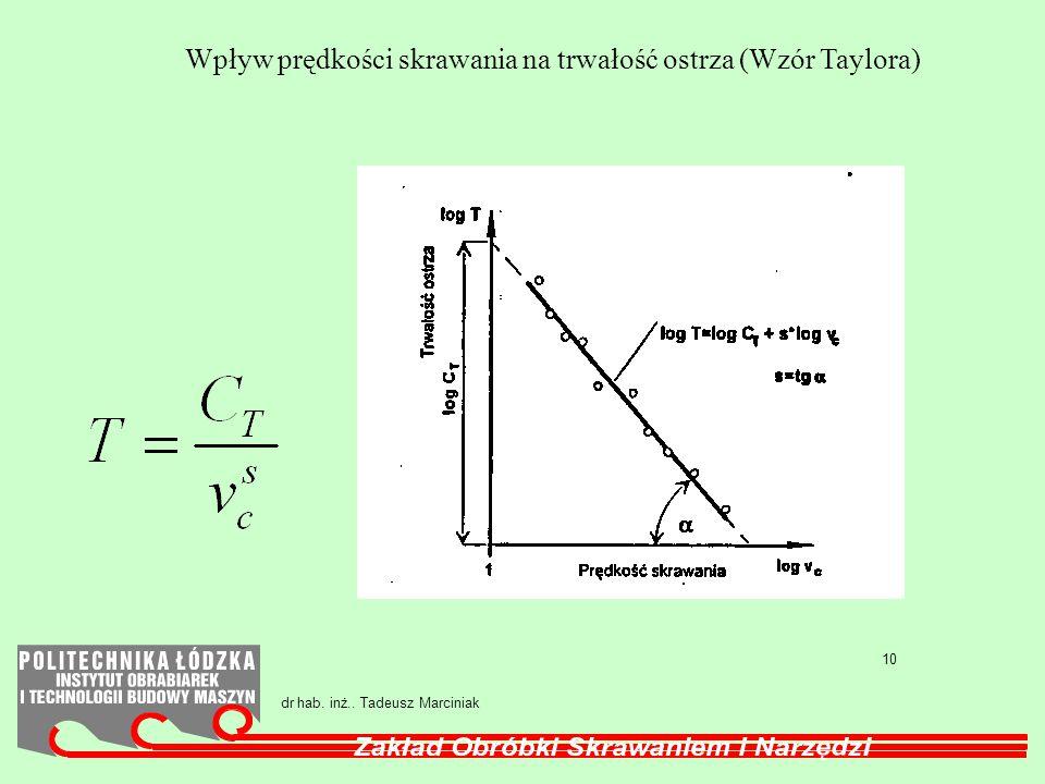Wpływ prędkości skrawania na trwałość ostrza (Wzór Taylora)