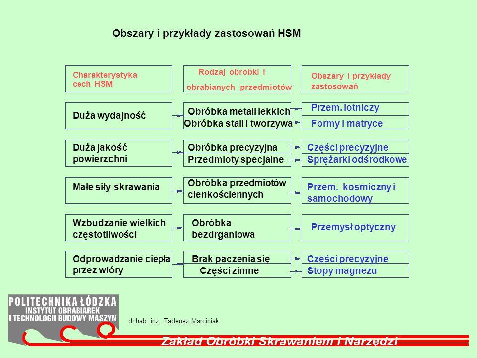 Obszary i przykłady zastosowań HSM Przem. lotniczy