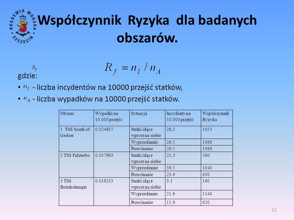 Współczynnik Ryzyka dla badanych obszarów.
