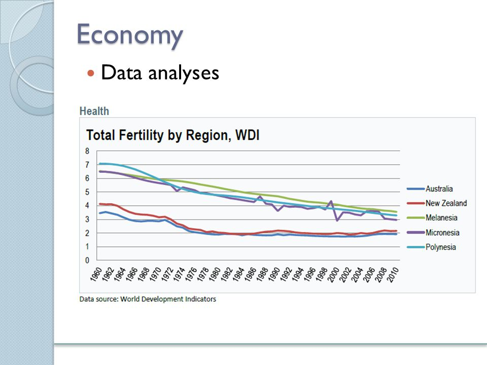 Economy Data analyses