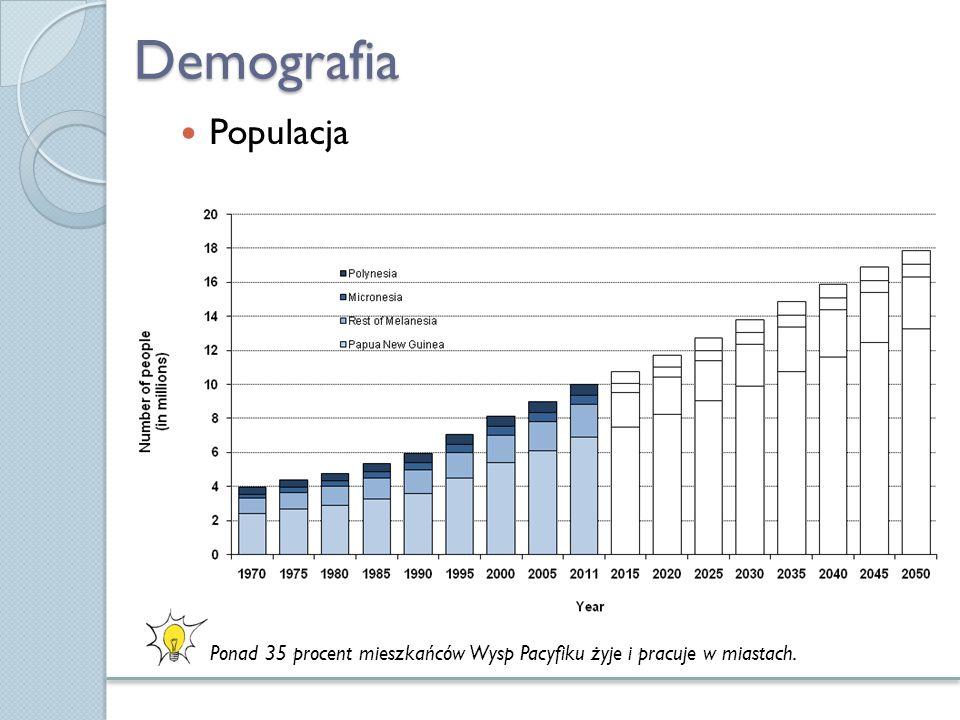 Demografia Populacja Ponad 35 procent mieszkańców Wysp Pacyfiku żyje i pracuje w miastach.