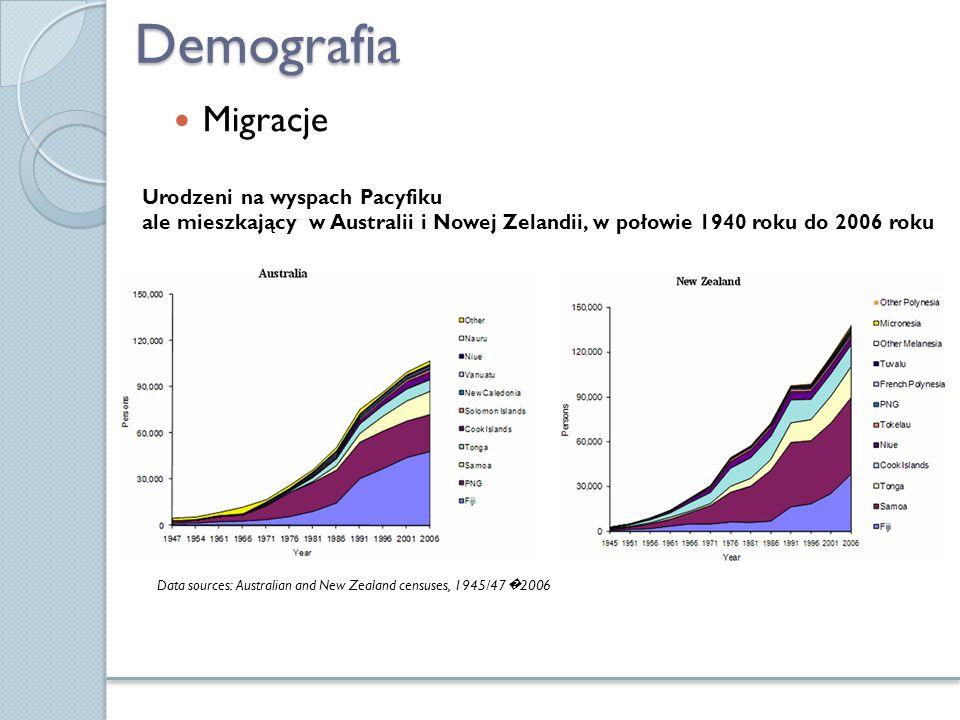 Demografia Migracje Urodzeni na wyspach Pacyfiku