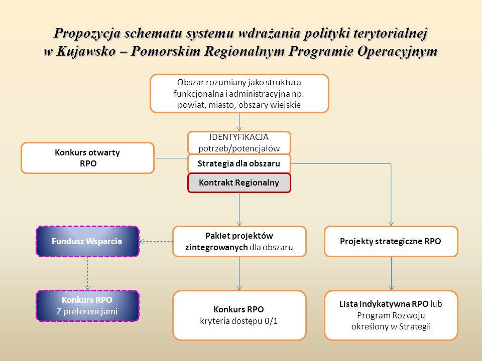 Projekty strategiczne RPO