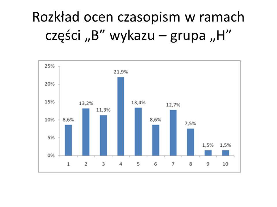 """Rozkład ocen czasopism w ramach części """"B wykazu – grupa """"H"""