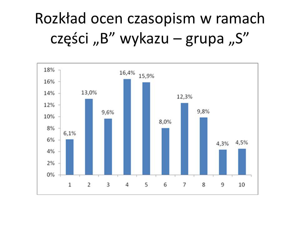 """Rozkład ocen czasopism w ramach części """"B wykazu – grupa """"S"""