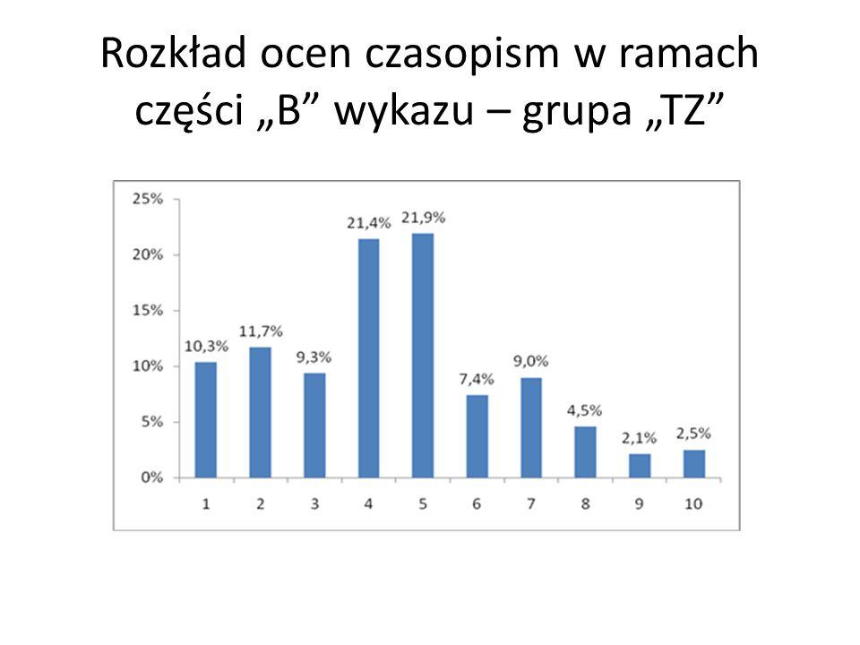 """Rozkład ocen czasopism w ramach części """"B wykazu – grupa """"TZ"""