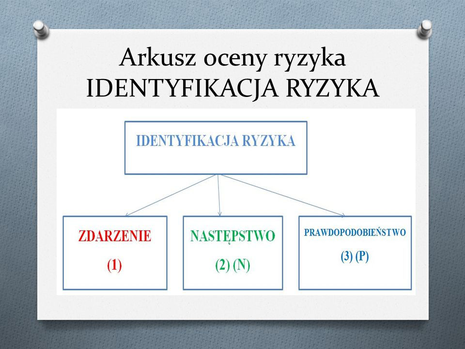 Arkusz oceny ryzyka IDENTYFIKACJA RYZYKA