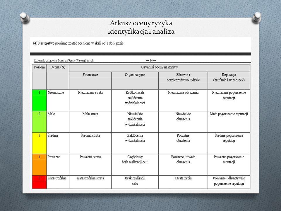 Arkusz oceny ryzyka identyfikacja i analiza