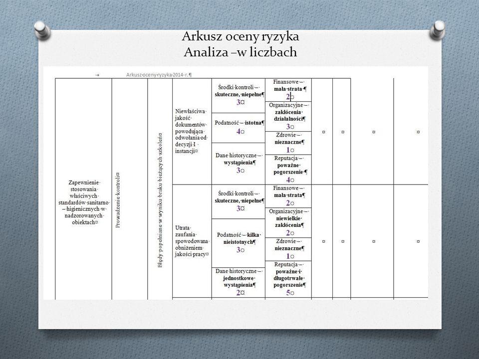Arkusz oceny ryzyka Analiza –w liczbach