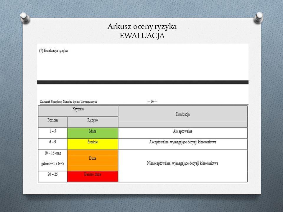 Arkusz oceny ryzyka EWALUACJA