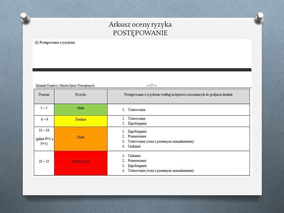 Arkusz oceny ryzyka POSTĘPOWANIE
