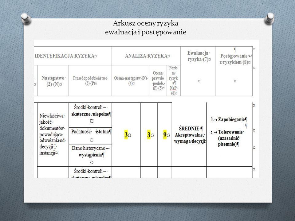 Arkusz oceny ryzyka ewaluacja i postępowanie