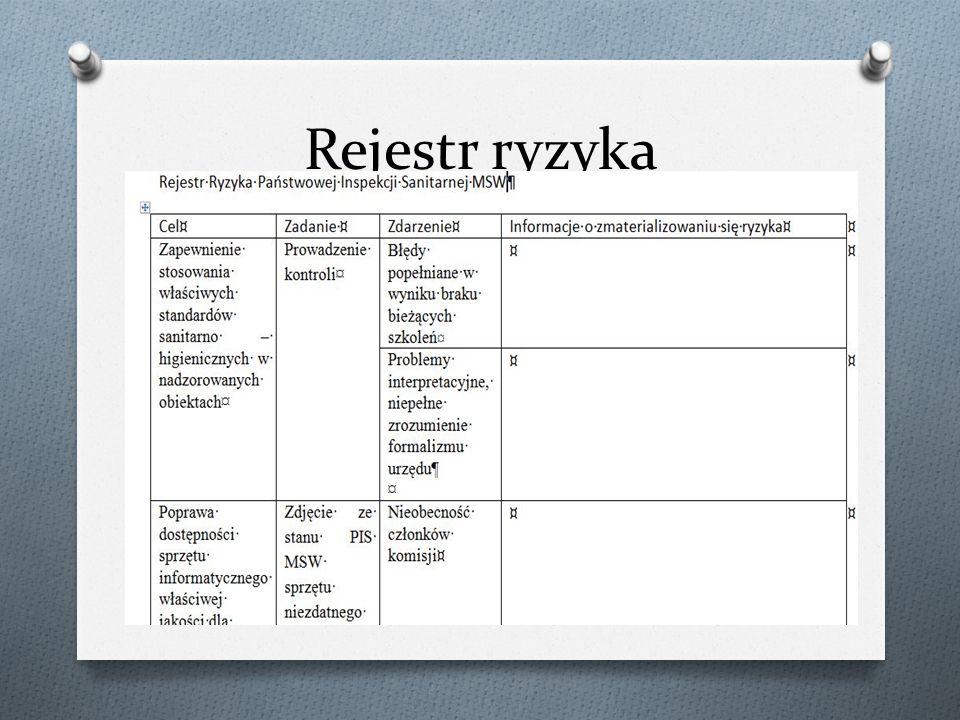 Rejestr ryzyka