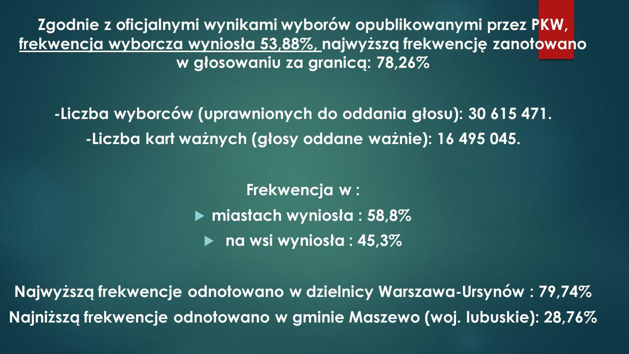 -Liczba wyborców (uprawnionych do oddania głosu): 30 615 471.