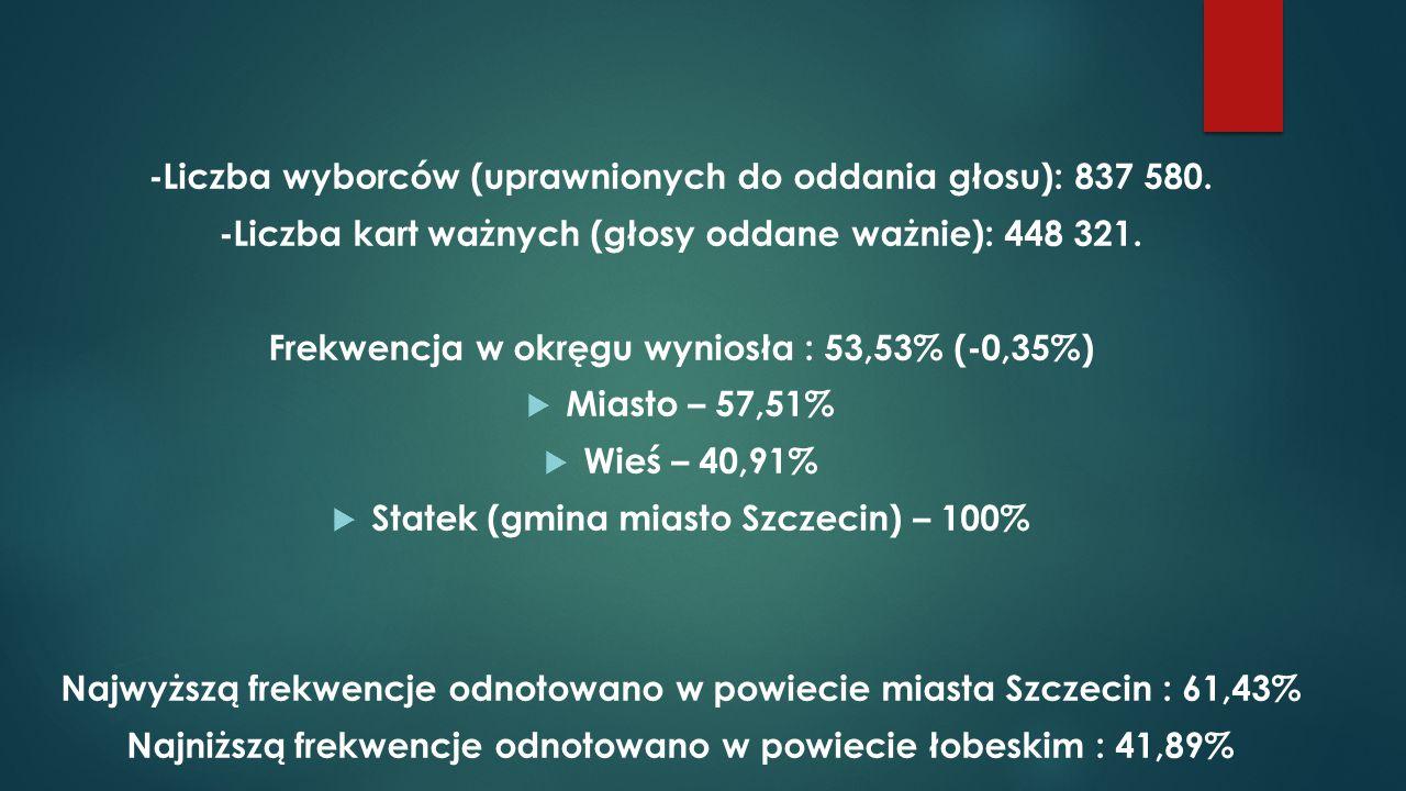 -Liczba wyborców (uprawnionych do oddania głosu): 837 580.