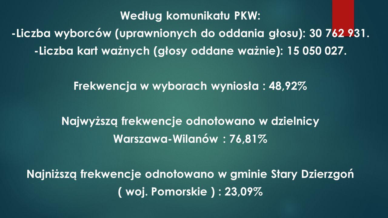 Według komunikatu PKW: -Liczba wyborców (uprawnionych do oddania głosu): 30 762 931.