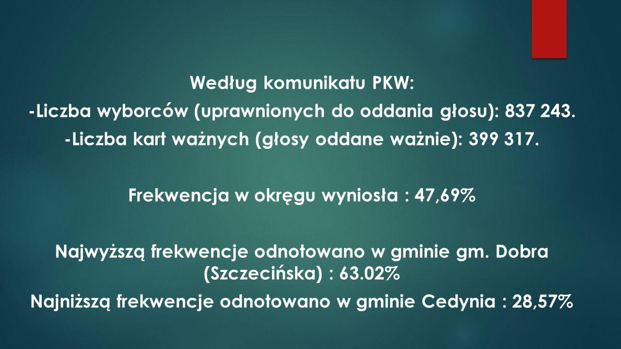Według komunikatu PKW: -Liczba wyborców (uprawnionych do oddania głosu): 837 243.