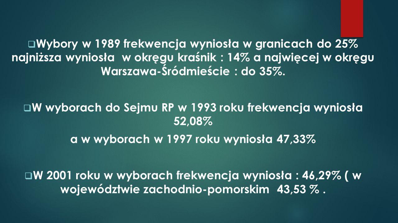W wyborach do Sejmu RP w 1993 roku frekwencja wyniosła 52,08%