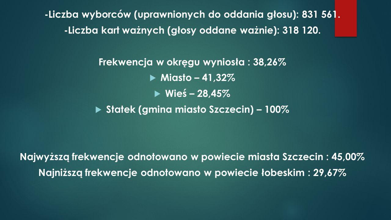 -Liczba wyborców (uprawnionych do oddania głosu): 831 561.