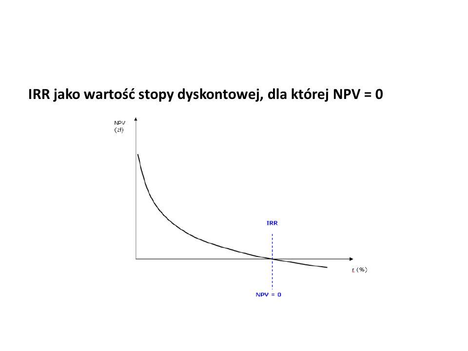 IRR jako wartość stopy dyskontowej, dla której NPV = 0