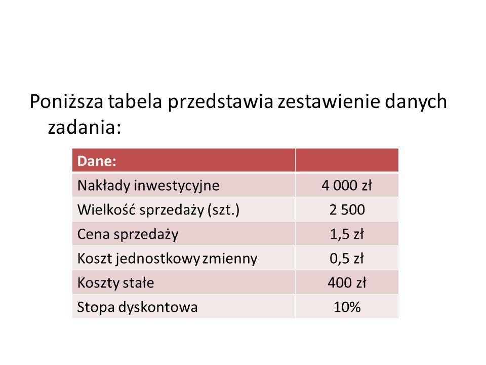 Poniższa tabela przedstawia zestawienie danych zadania: