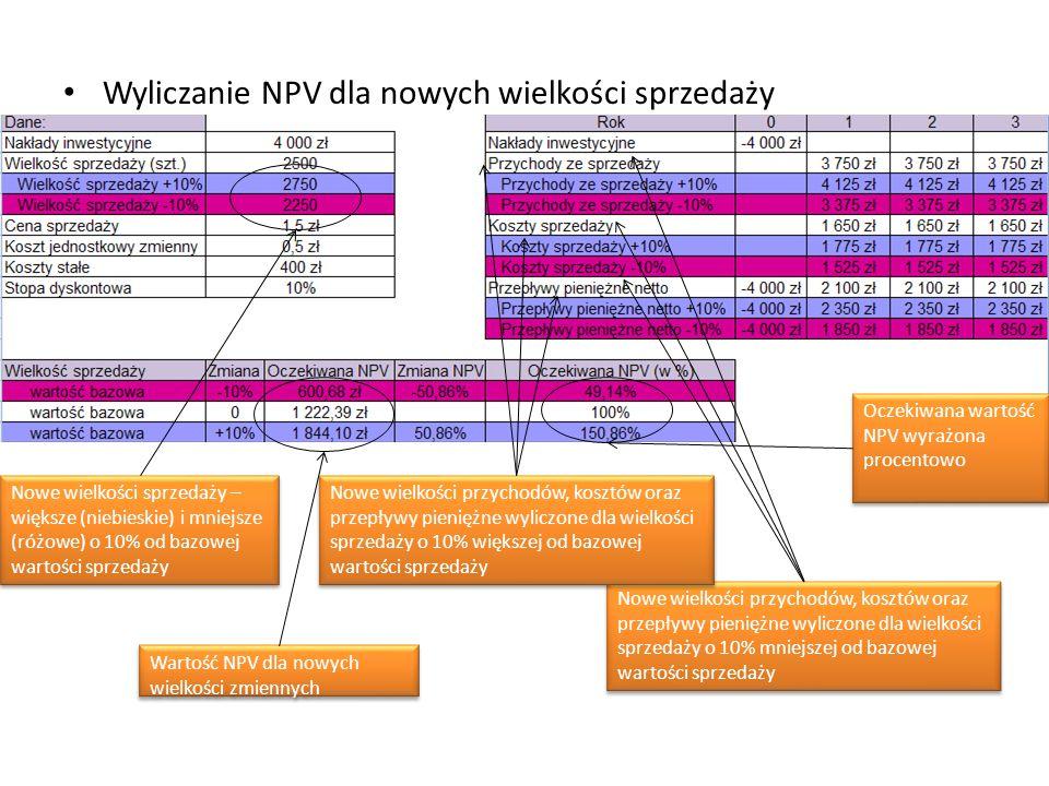 Wyliczanie NPV dla nowych wielkości sprzedaży