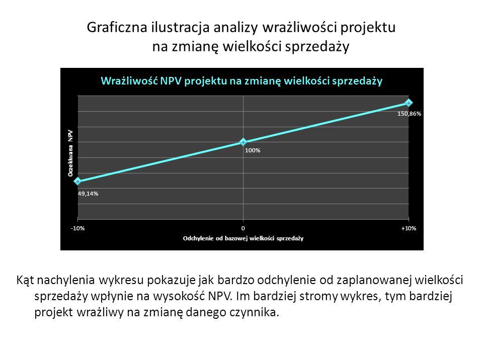 Graficzna ilustracja analizy wrażliwości projektu na zmianę wielkości sprzedaży