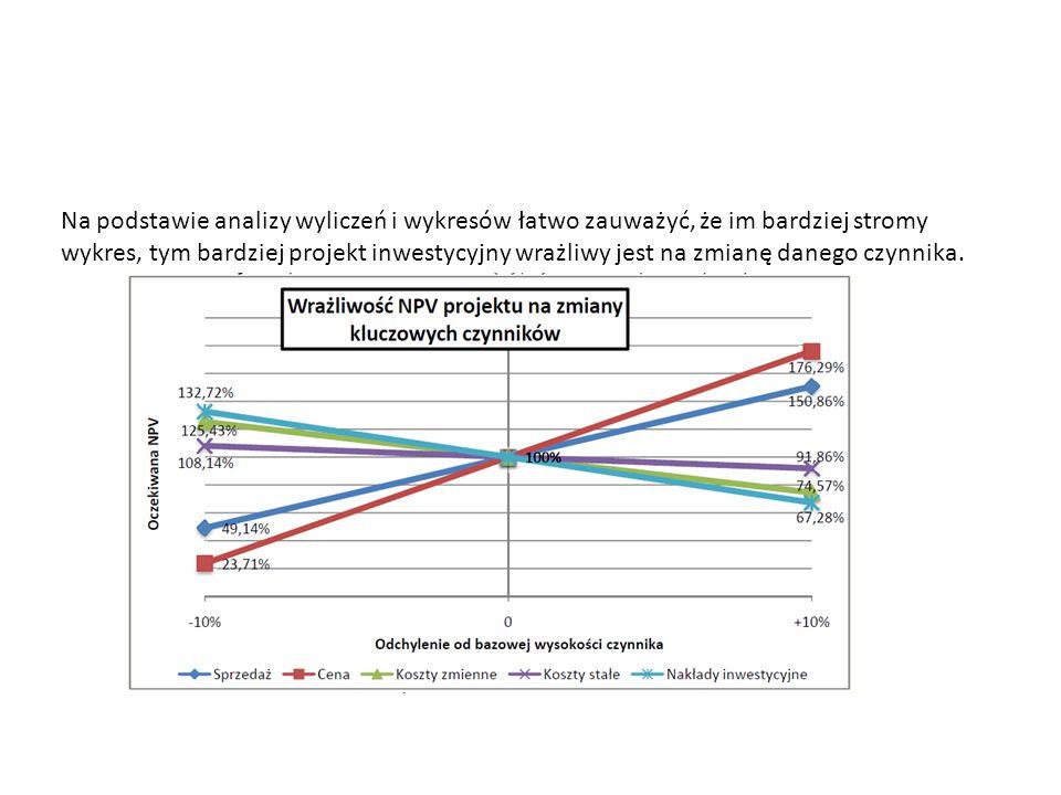 Na podstawie analizy wyliczeń i wykresów łatwo zauważyć, że im bardziej stromy wykres, tym bardziej projekt inwestycyjny wrażliwy jest na zmianę danego czynnika.
