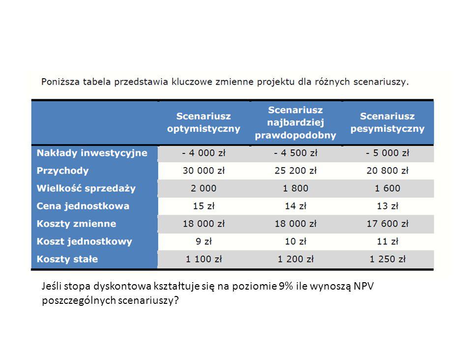 Jeśli stopa dyskontowa kształtuje się na poziomie 9% ile wynoszą NPV poszczególnych scenariuszy