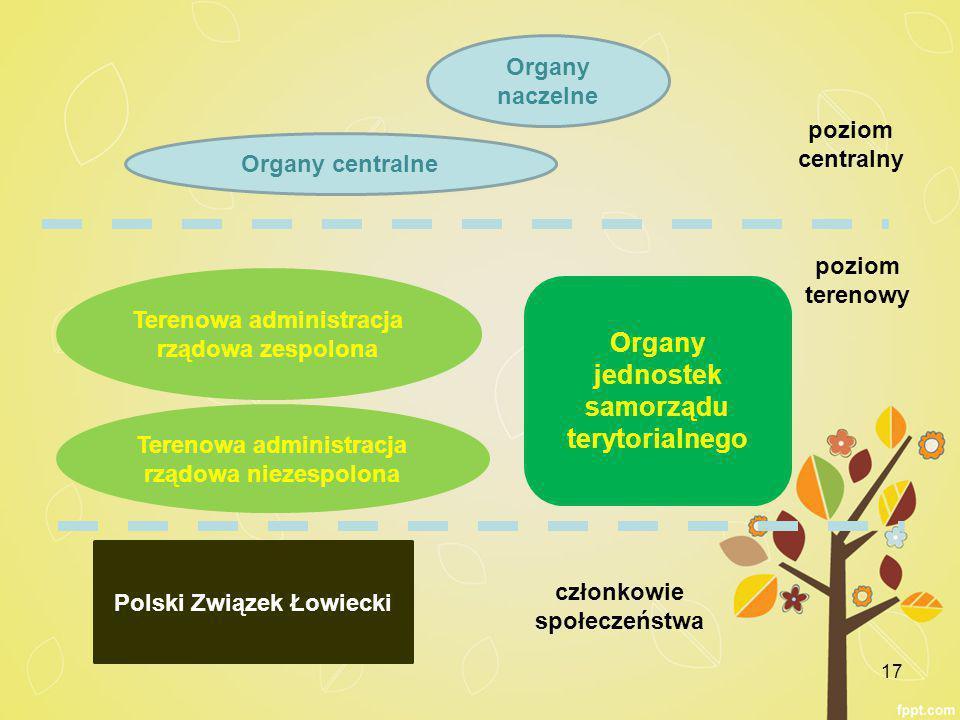 Organy jednostek samorządu terytorialnego