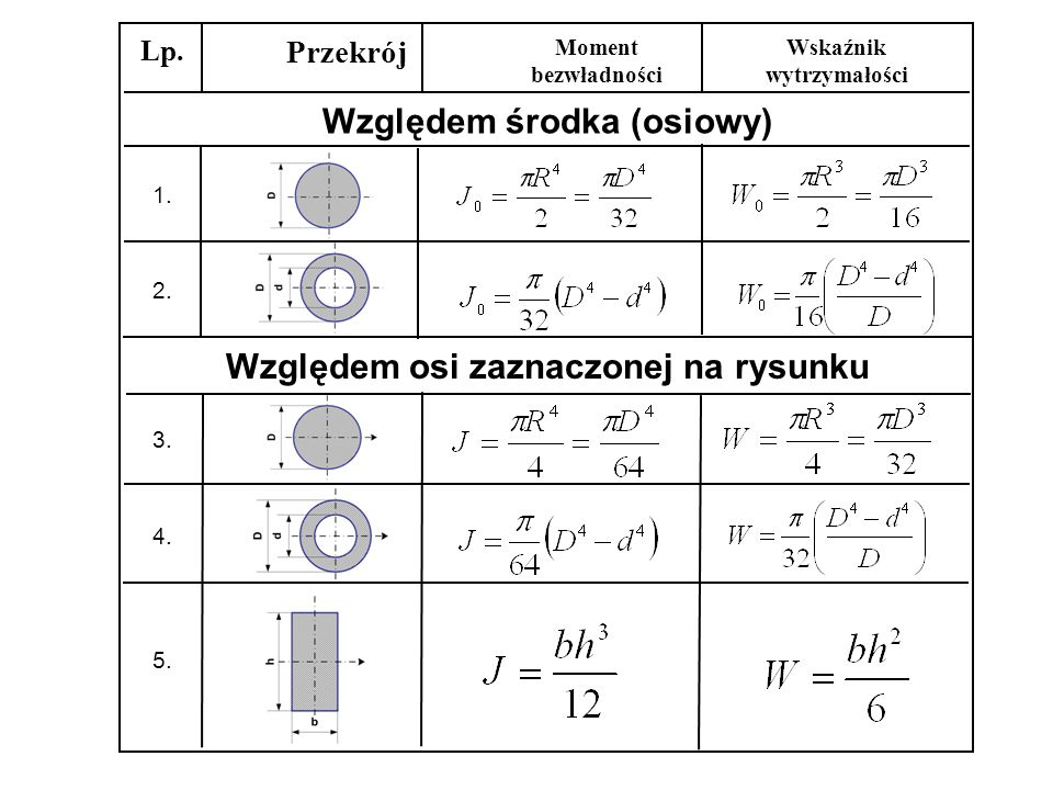 Względem środka (osiowy)