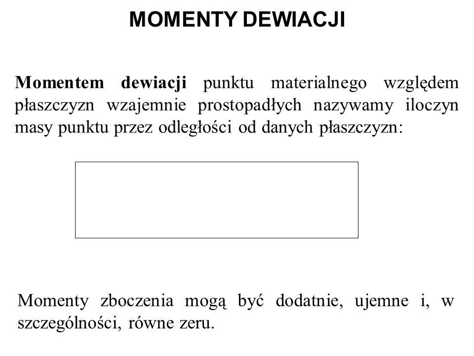 MOMENTY DEWIACJI