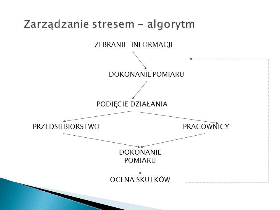 Zarządzanie stresem - algorytm