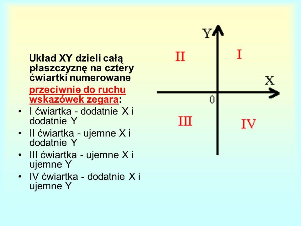 Układ XY dzieli całą płaszczyznę na cztery ćwiartki numerowane