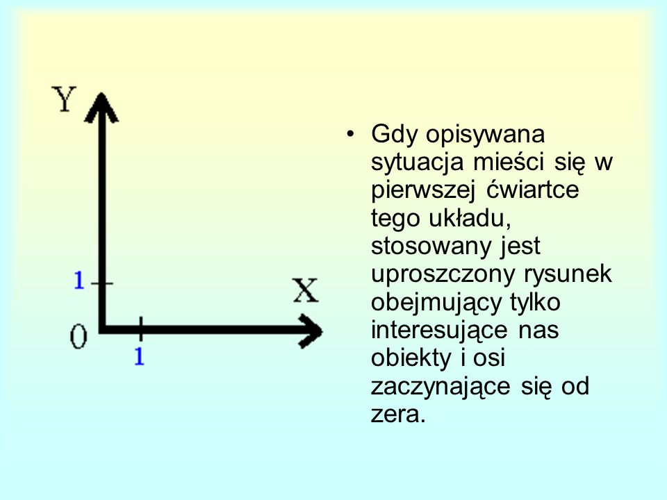 Gdy opisywana sytuacja mieści się w pierwszej ćwiartce tego układu, stosowany jest uproszczony rysunek obejmujący tylko interesujące nas obiekty i osi zaczynające się od zera.