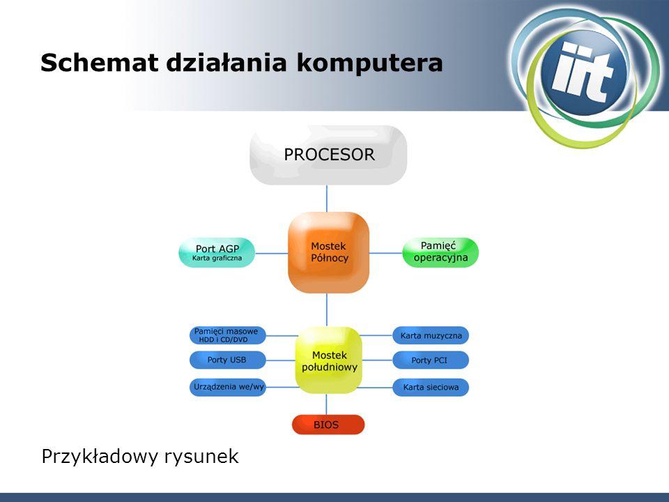 Schemat działania komputera