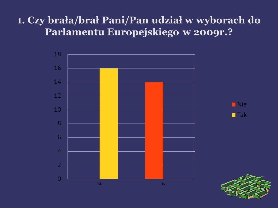 1. Czy brała/brał Pani/Pan udział w wyborach do Parlamentu Europejskiego w 2009r.
