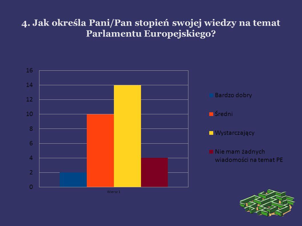 4. Jak określa Pani/Pan stopień swojej wiedzy na temat Parlamentu Europejskiego