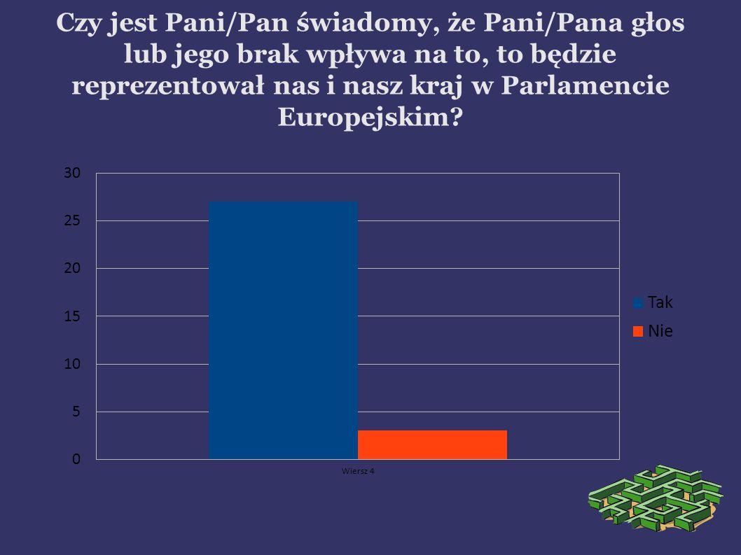 Czy jest Pani/Pan świadomy, że Pani/Pana głos lub jego brak wpływa na to, to będzie reprezentował nas i nasz kraj w Parlamencie Europejskim