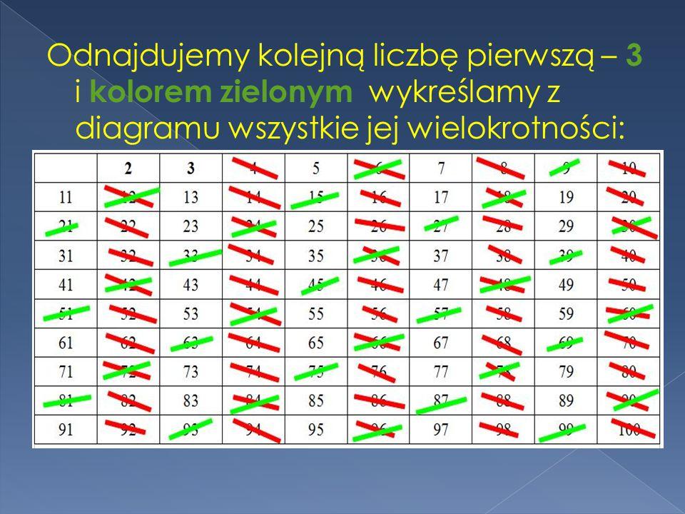 Odnajdujemy kolejną liczbę pierwszą – 3 i kolorem zielonym wykreślamy z diagramu wszystkie jej wielokrotności:
