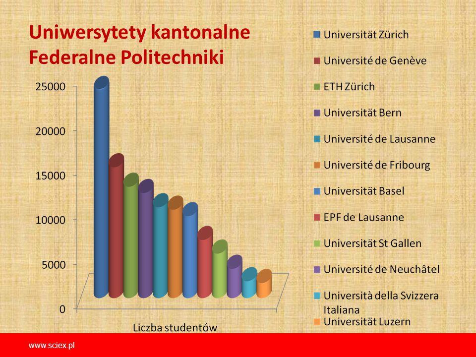 Uniwersytety kantonalne Federalne Politechniki