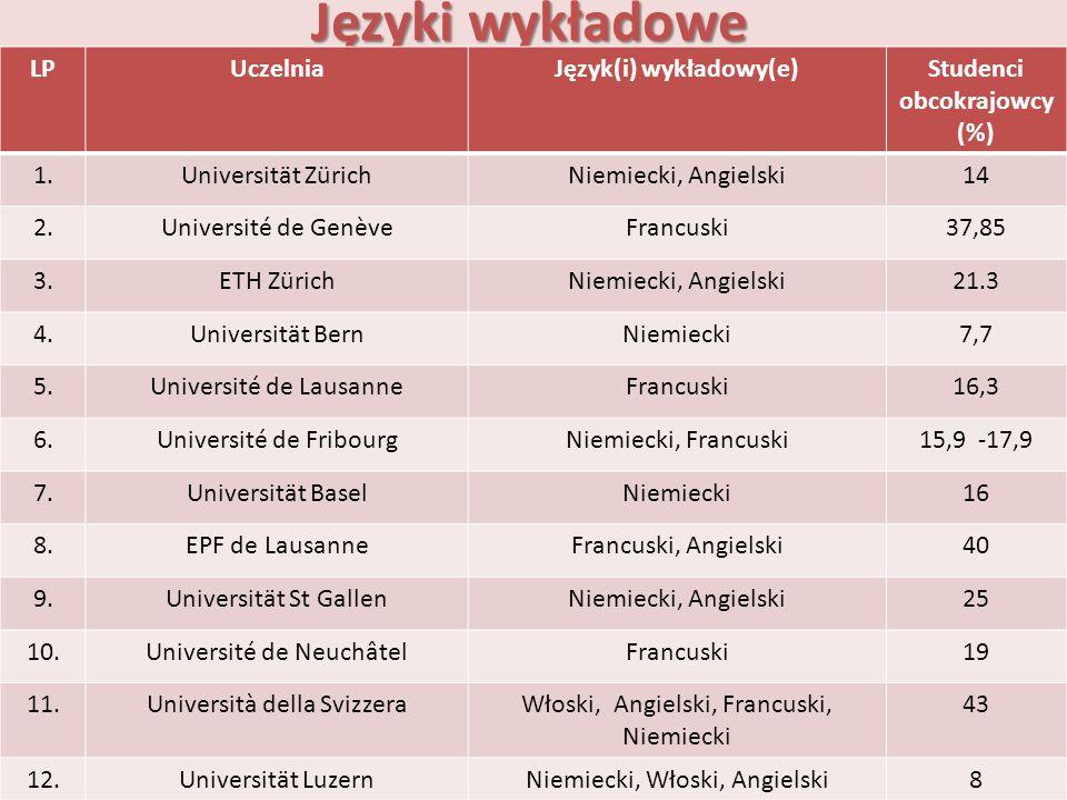 Język(i) wykładowy(e) Studenci obcokrajowcy (%)