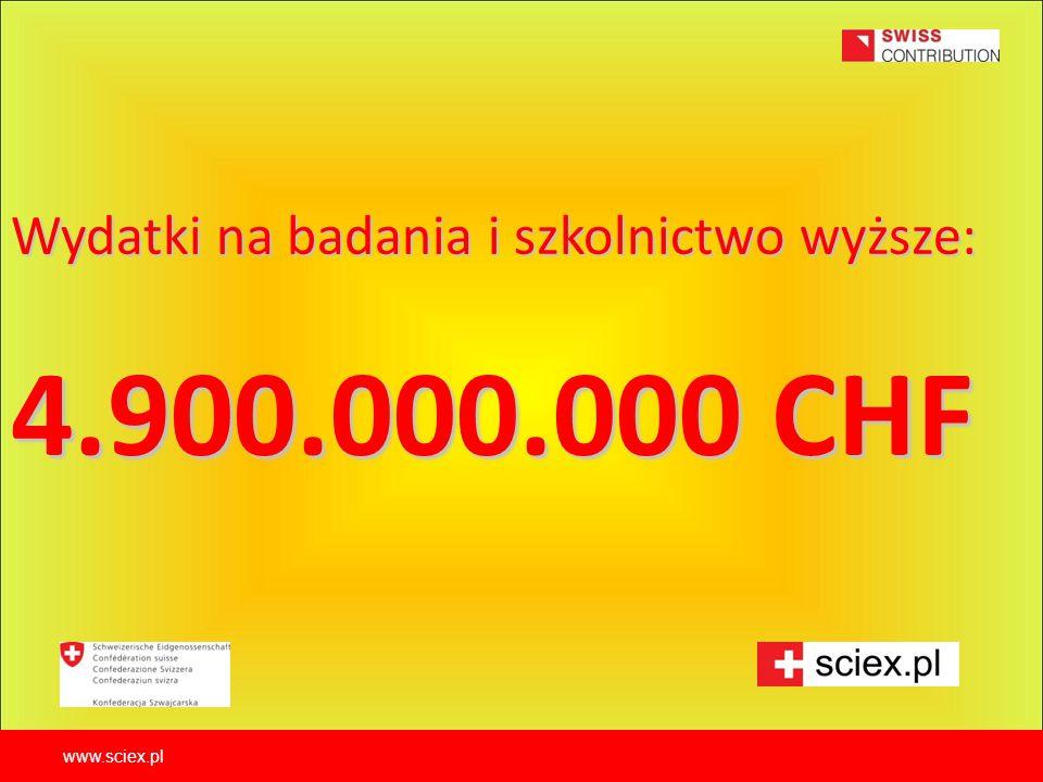 Wydatki na badania i szkolnictwo wyższe: 4.900.000.000 CHF