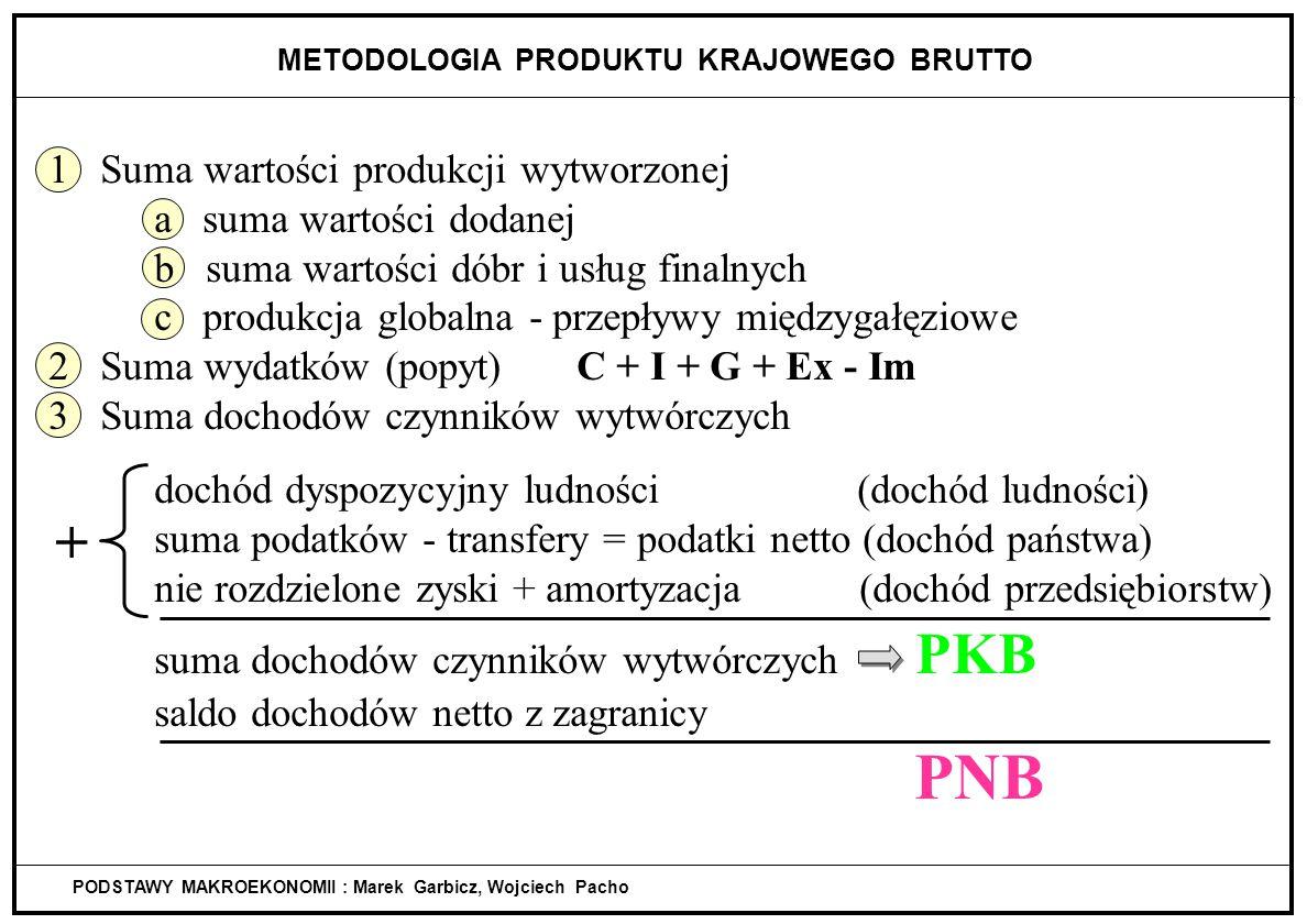 METODOLOGIA PRODUKTU KRAJOWEGO BRUTTO