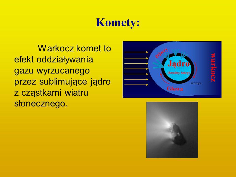 Komety: Warkocz komet to efekt oddziaływania gazu wyrzucanego przez sublimujące jądro z cząstkami wiatru słonecznego.