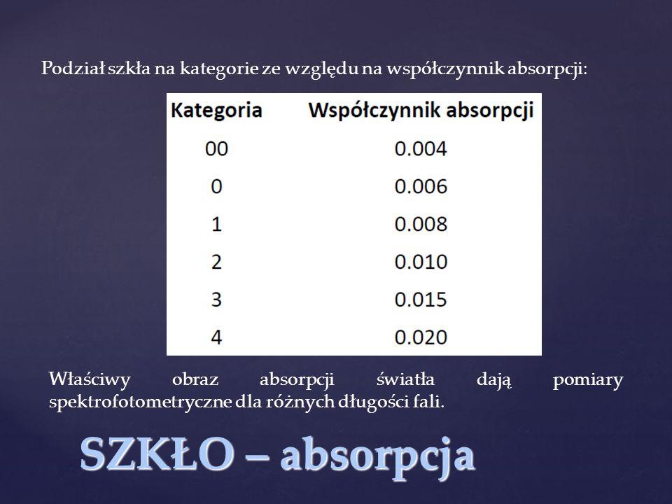 Podział szkła na kategorie ze względu na współczynnik absorpcji: