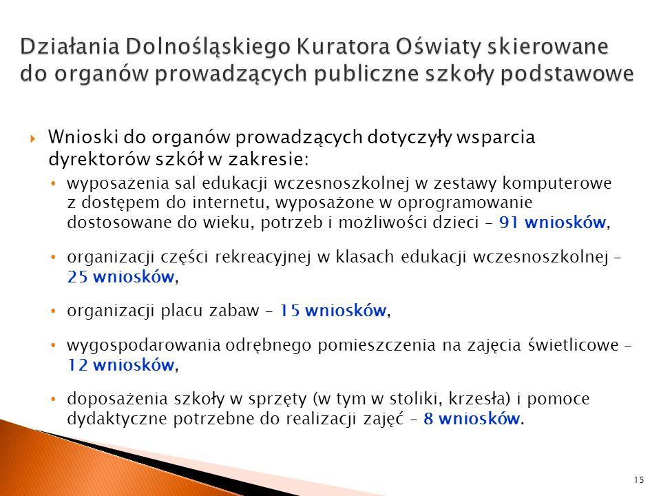 Działania Dolnośląskiego Kuratora Oświaty skierowane do organów prowadzących publiczne szkoły podstawowe