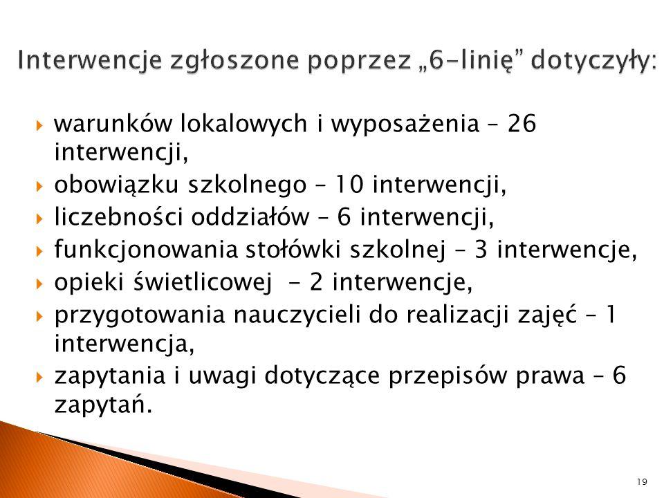 """Interwencje zgłoszone poprzez """"6-linię dotyczyły:"""